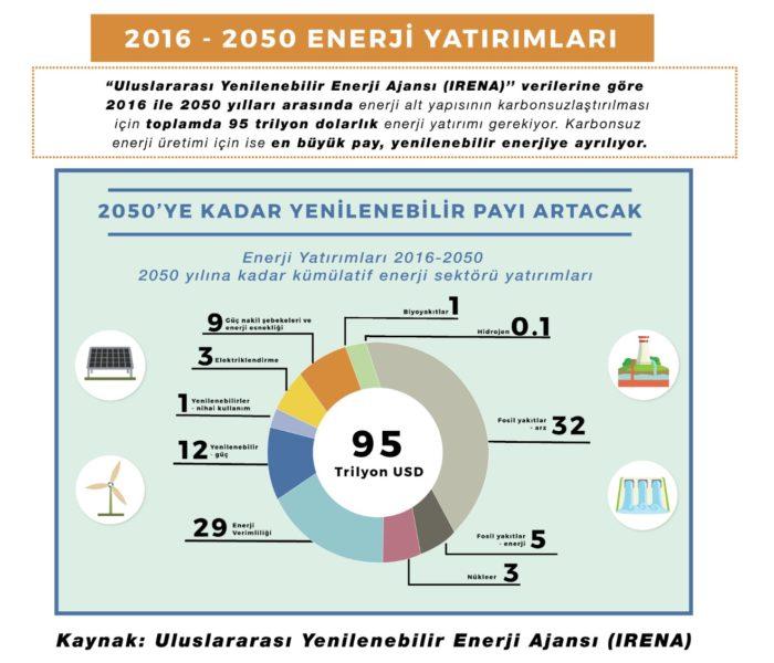 VERİ BANKASI 1 -2016- 2050 Enerji Yatırımları-