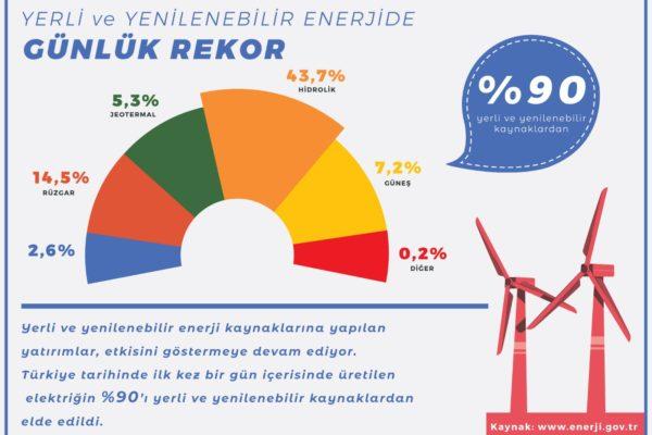 VERİ BANKASI 3 -Yerli ve Yenilenebilir Enerjide Günlük Rekor-