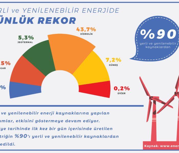 VERI-BANKASI-3-Yerli-ve-Yenilenebilir-Enerjide-Gunluk-Rekor-