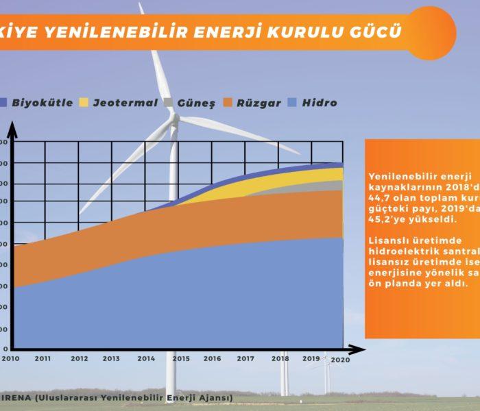 VERI-BANKASI-4-Turkiye-Yenilenebilir-Enerji-Kurulu-Gucu-